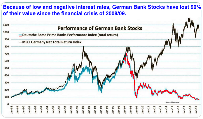 german bank stocks 2019 08 11