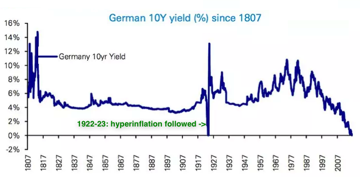 germany 10 year yield LT
