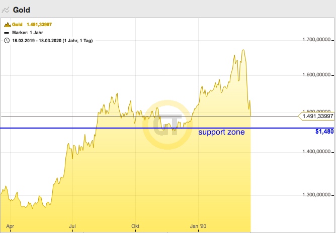 gold 2020 03 18