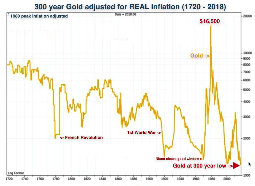 gold adjusted for inflation 300 year