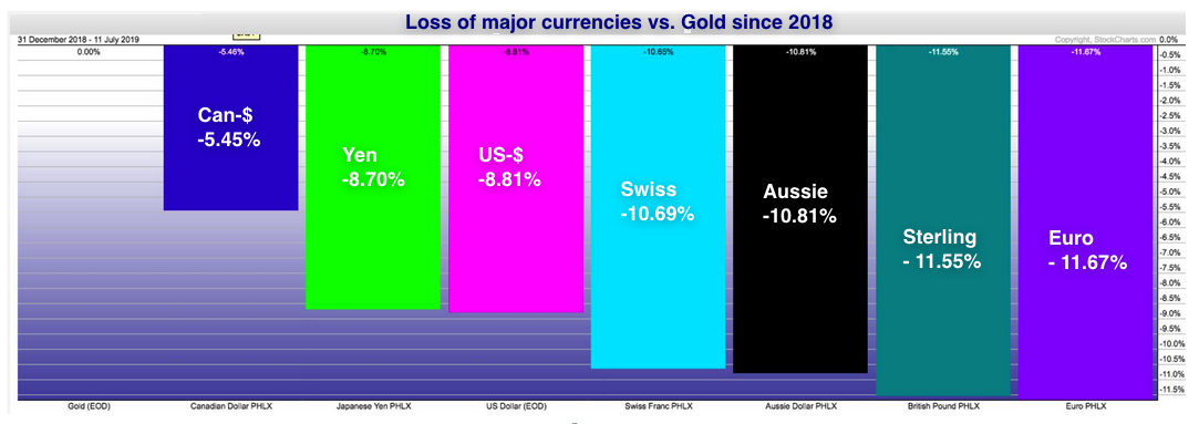 gold vs.currencies 2019 07 12