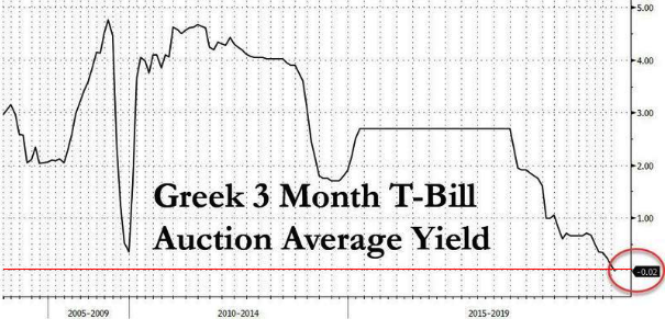 greece negative yield 2019