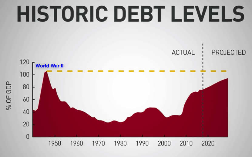 historic debt levels nov 2019