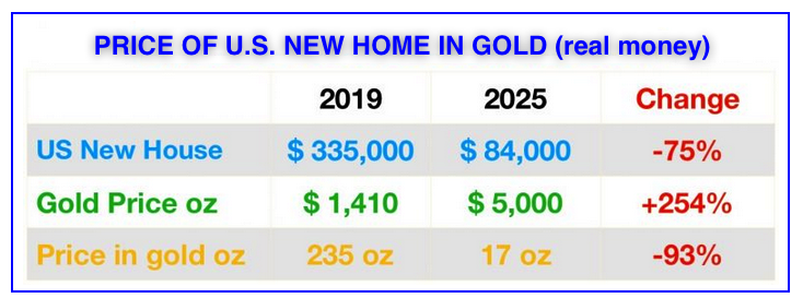 homes vs gold 2019