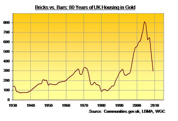 house vs gold uk 2020 02 09
