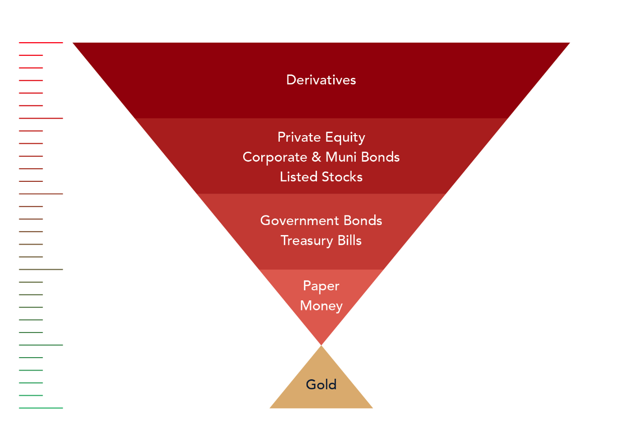 investment pyramid IMF