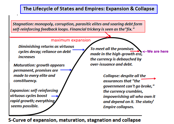 life cycle of states and empires