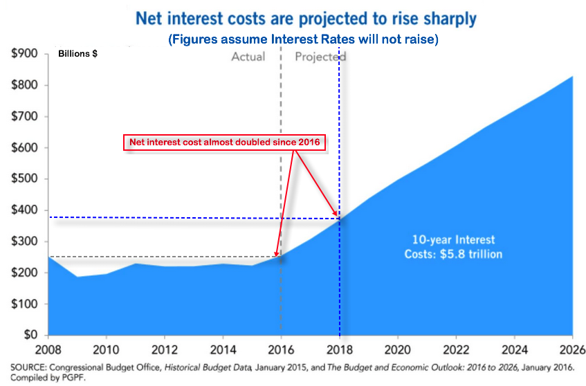net interest on debt until 2030
