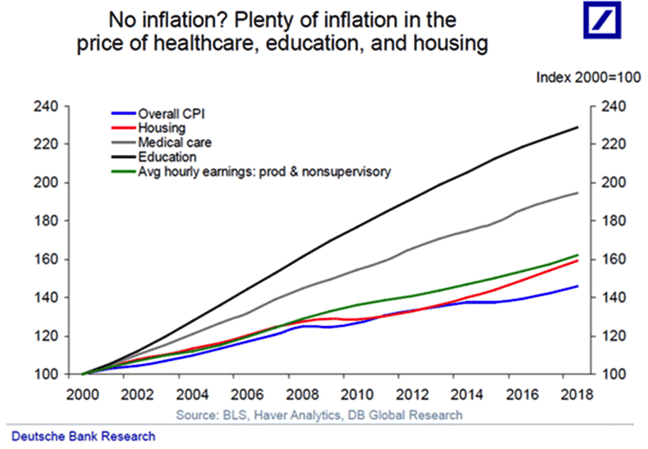 no inflation 2019 12 07