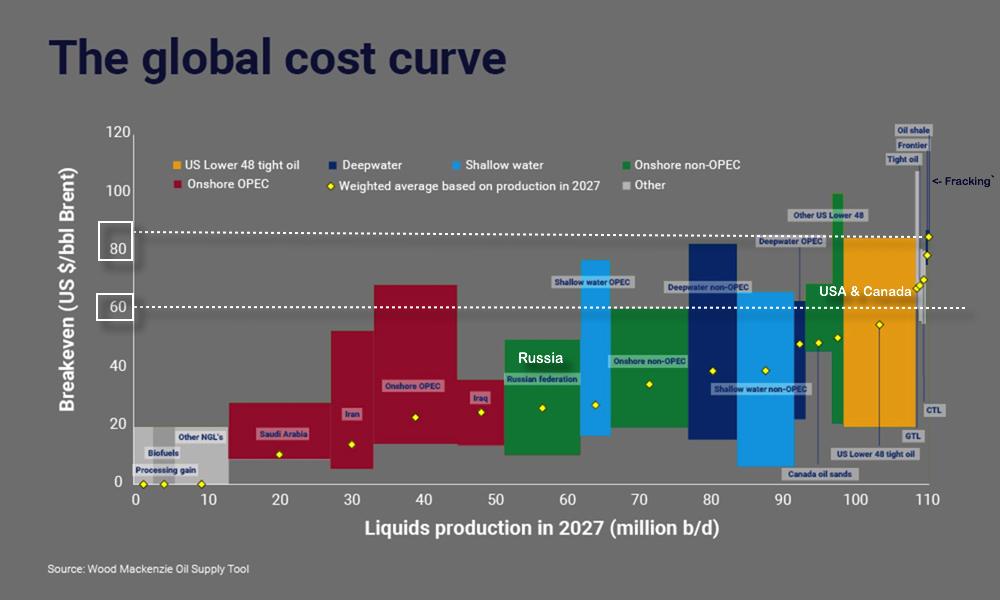 oil cost curve