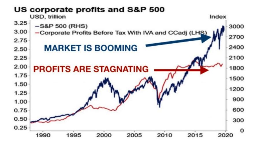 profits sp500 2020 01 12