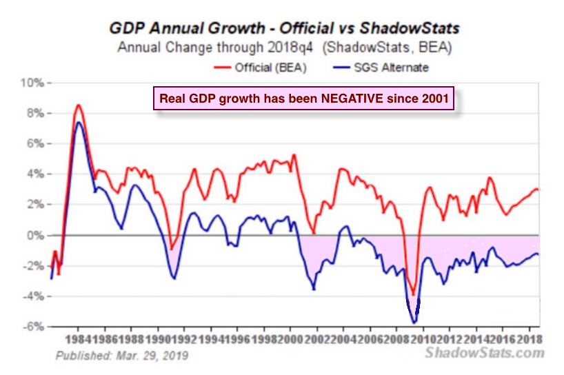 real gdp april 2019