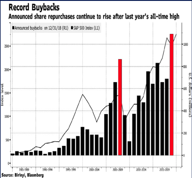 share buybacks feb19