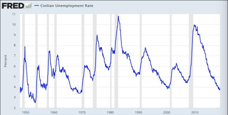unemployment 2019 01 20