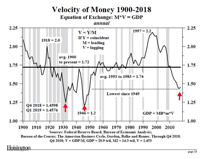 velocity 2019 05 25