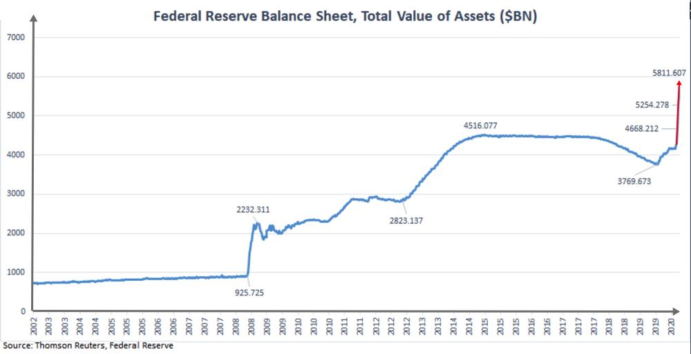 FED balance sheet 2020 04 04