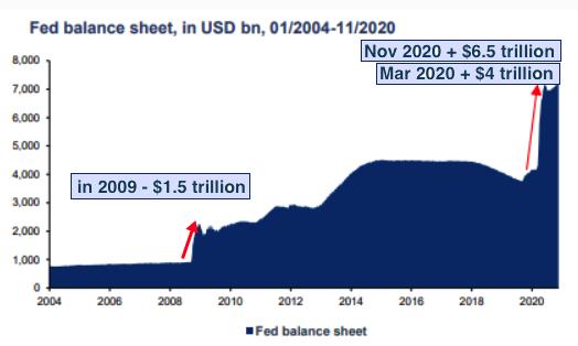 FED balance sheet 2020 12 14