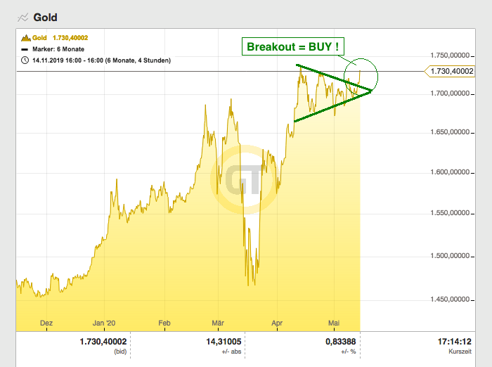 Gold breakout 2020 05 14
