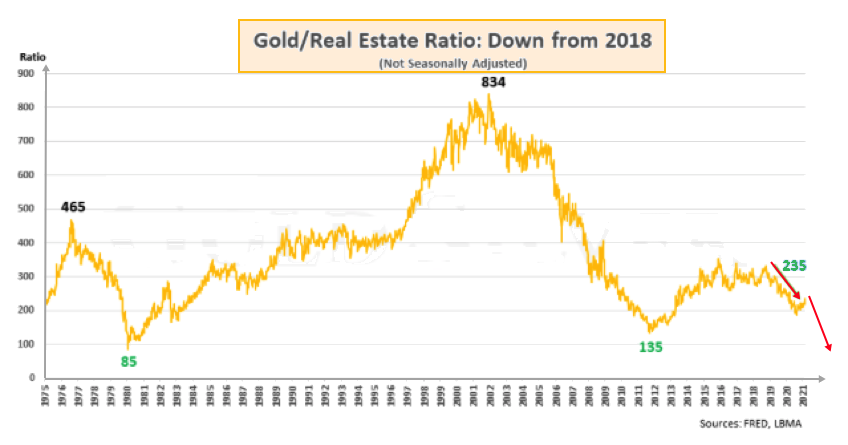 Goldreal estate ratio 2021 03 03