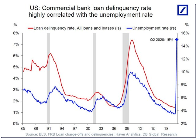 LOAN DELINQUENCY 2020 05 29 at 8.40.11 AM