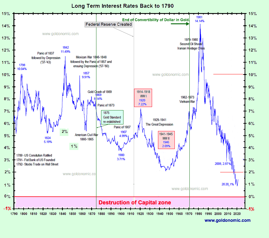 Long term interest rates 1700 2018