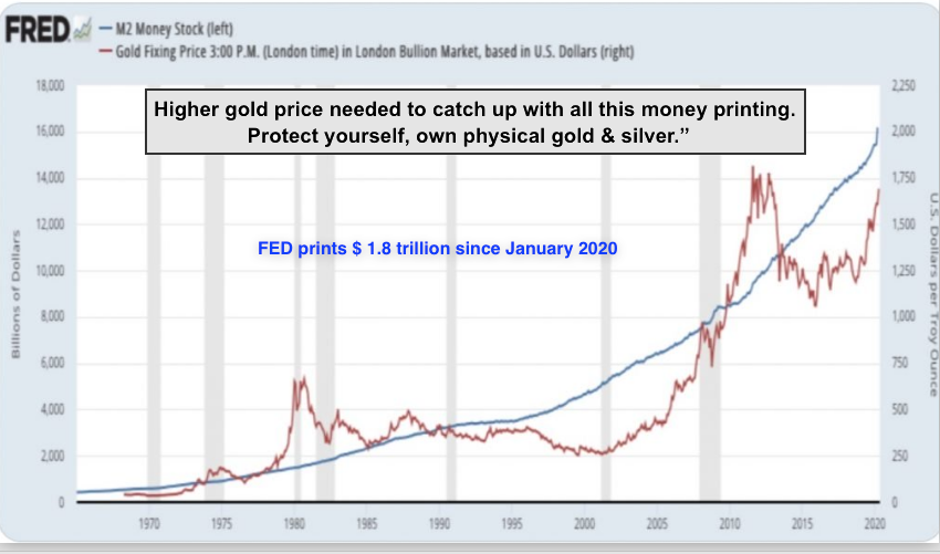 M2 Gold 2020 05 09