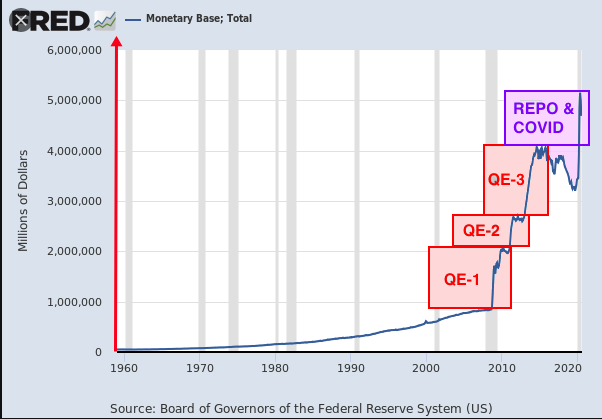 Monetary base total 2020