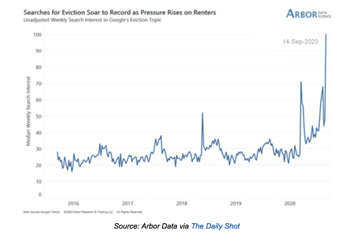 Searches for evictions 2020 09 19