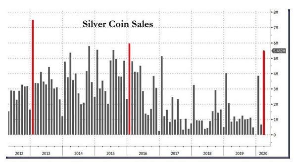 Silver coin sales 2020 04 18
