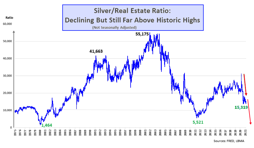 Silverreal estate ratio 2021 03 03