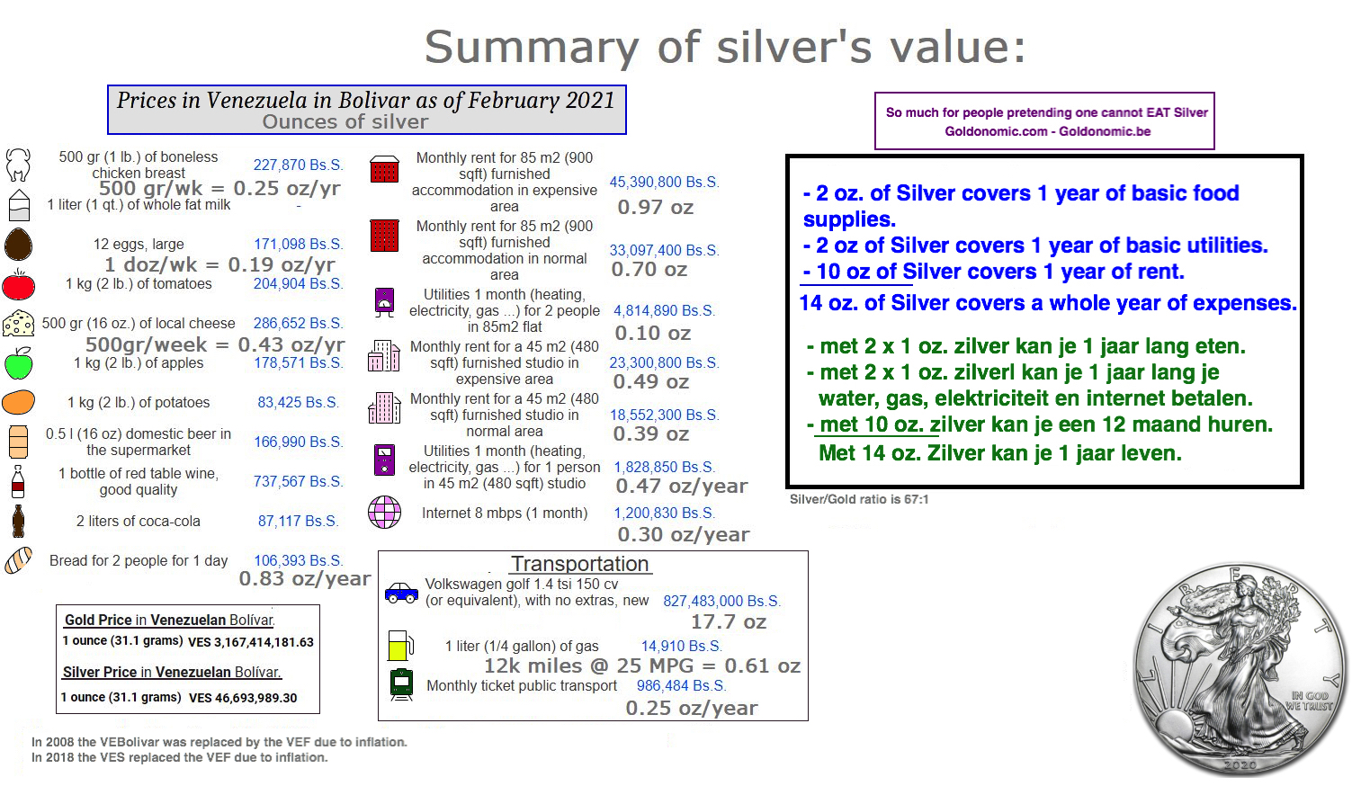 Silvers value feb 2021