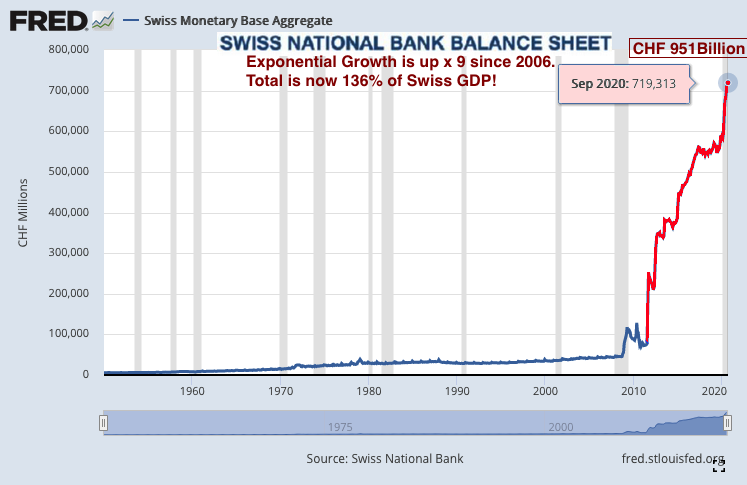Swiss money supply 2020 10 21