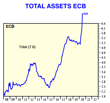 TOTAL ASSETS ECB 2020 07 03