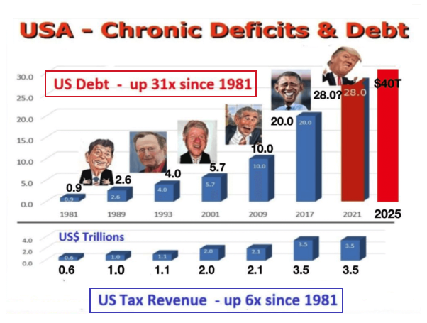 USA - Chronic deficits & debt