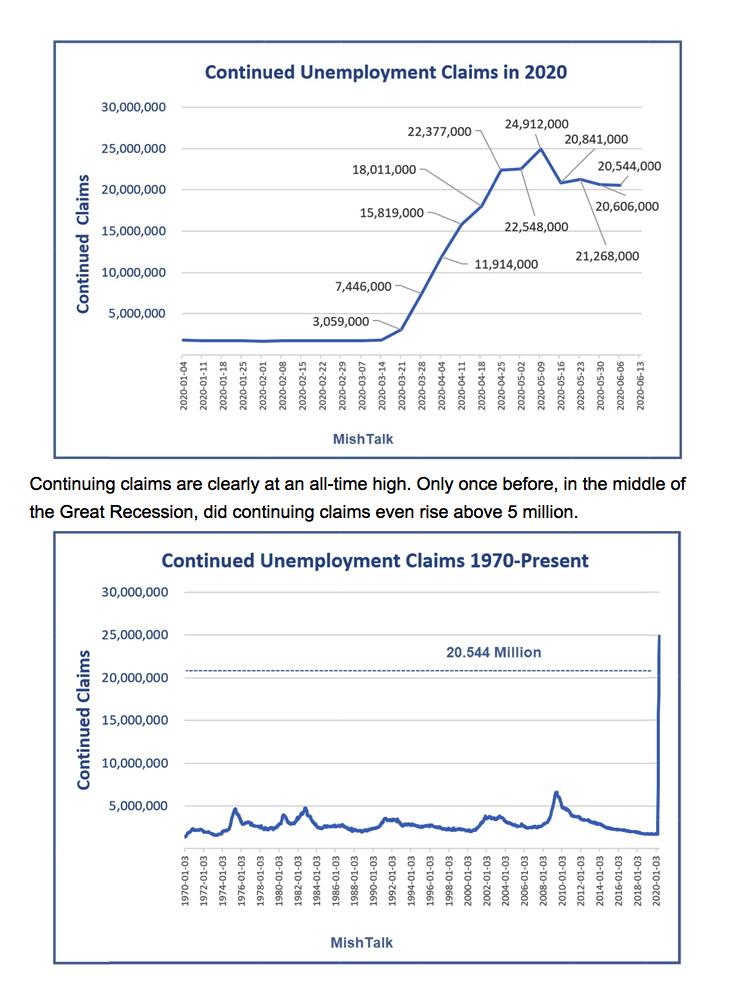 Unemployment 2020 06 20