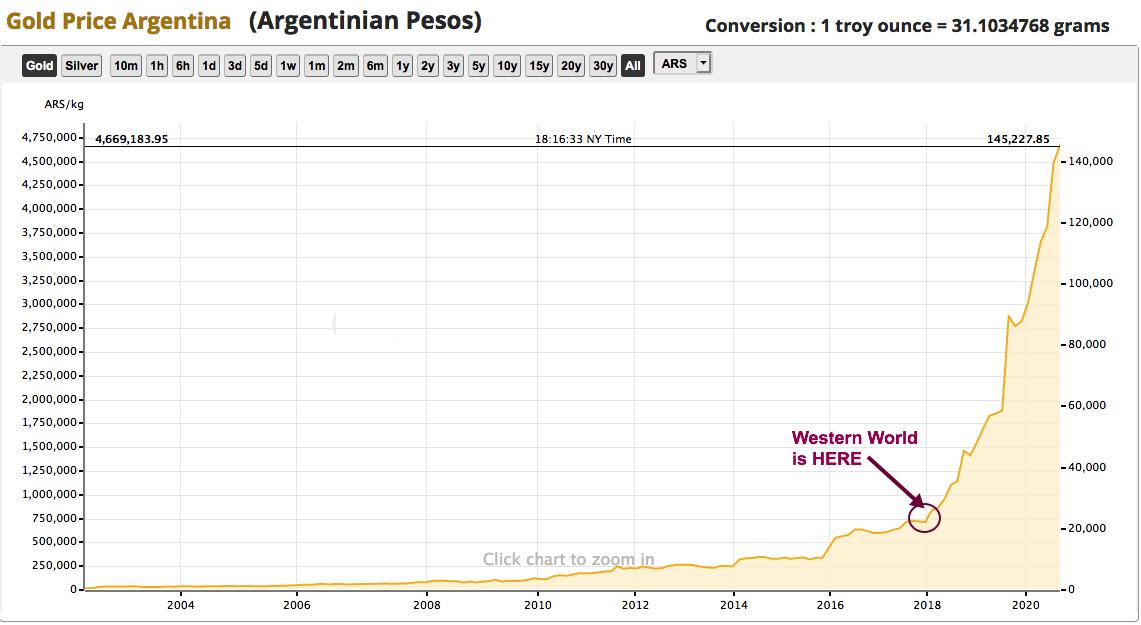 argentina gold 2020 09 12