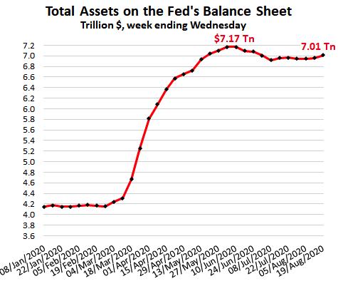 assets fed balance 2020 09 19
