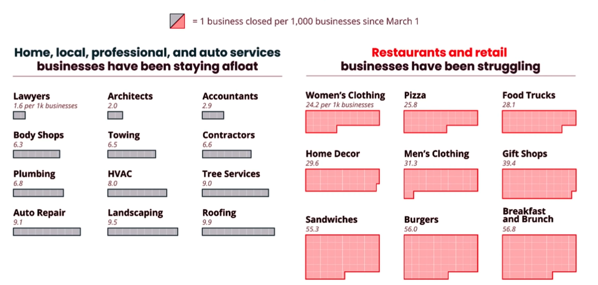 businesses closed 2020