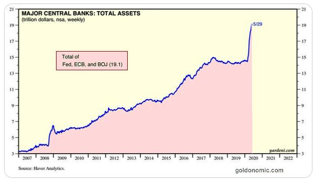central banks balance sheet 2020 06 04