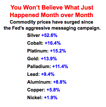 commodities surge 2020 08 09