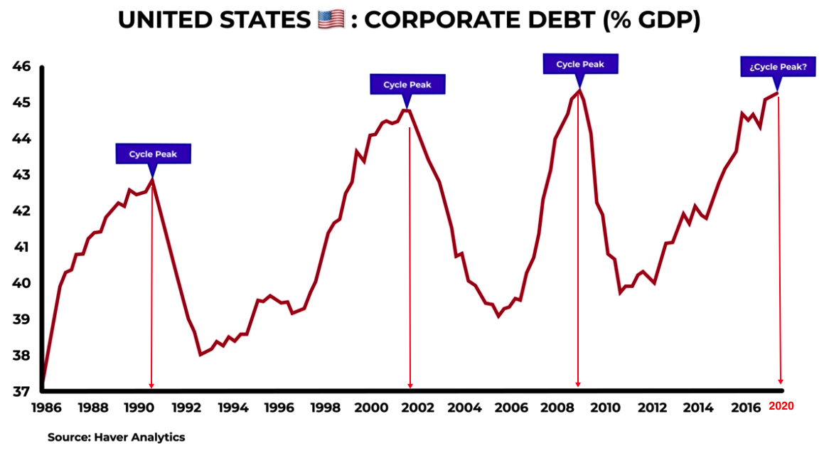 corp debt vs. gdp 2020 04 23