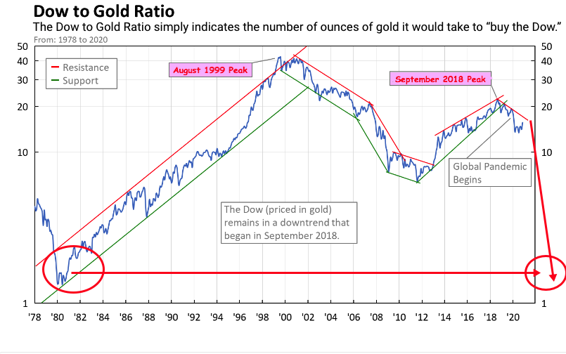 dow to gold ratio nov 2020