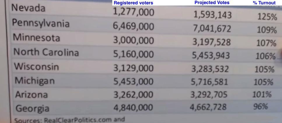 election rigging 2020