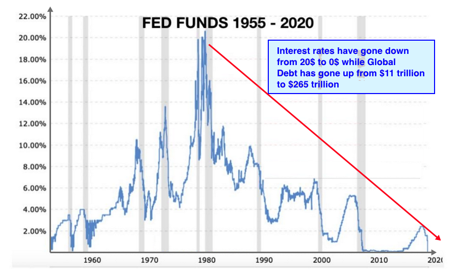 fed funds and debt 2020