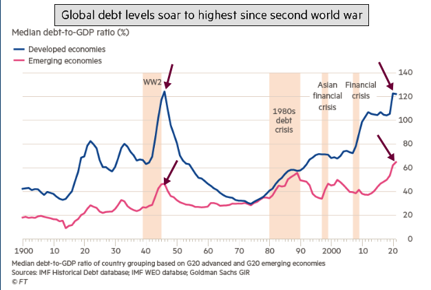 global debt 2020 06 18