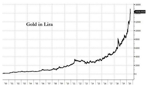 gold turkish lira 2020 09 12