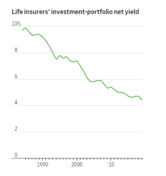 insurance cos net yield may2020