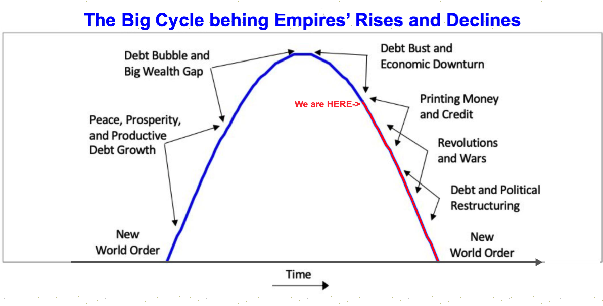 long term cycle