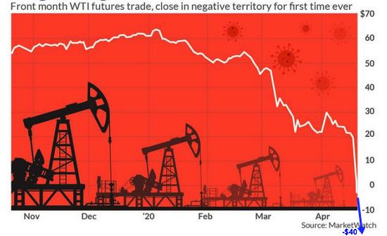 negative oil 2020