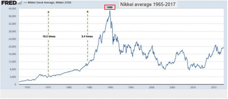 nikkei 1970   2017